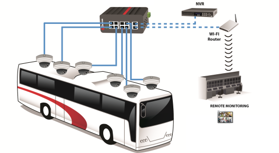 control bus or Fleet mgmt solutions